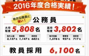 東京アカデミーの2016年度合格実績